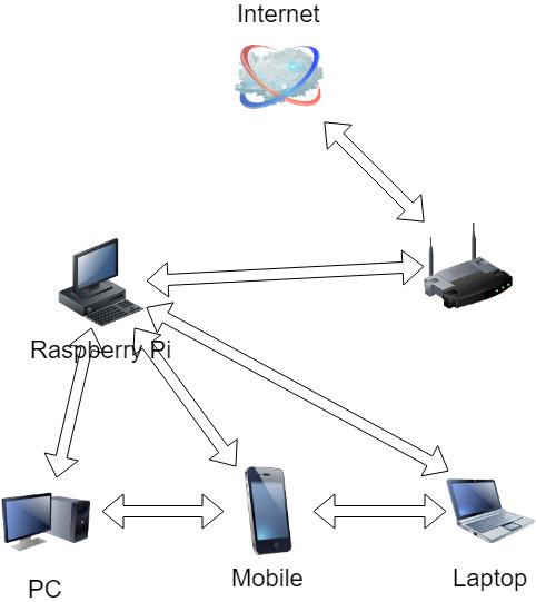 Raspberry Pi + Ntopng Network Monitor - Alien @ Home